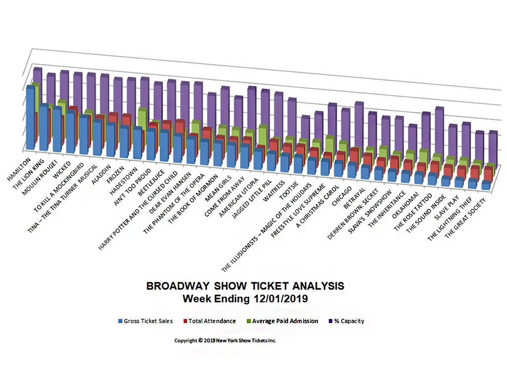 Broadway Show Ticket Sales Analysis Chart 12/01/19