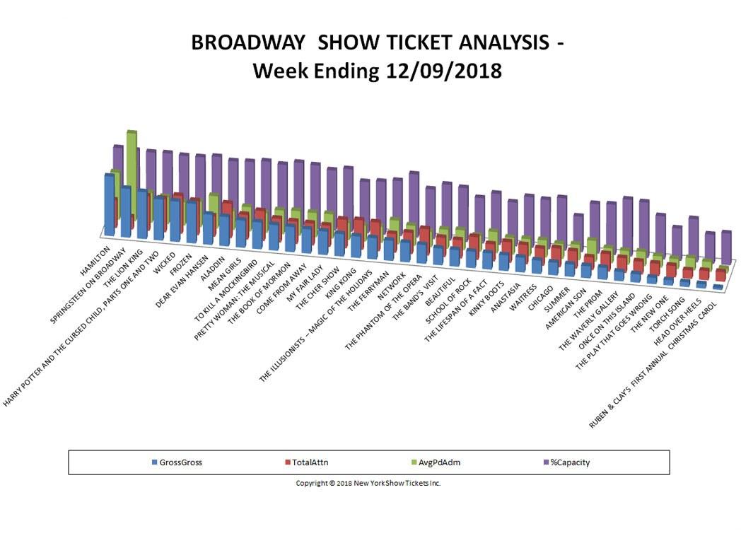 Broadway Show Ticket Sales Analysis Chart 12/09/18