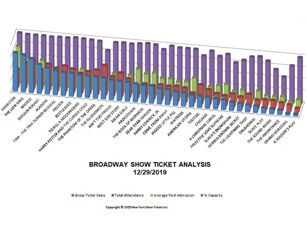 Broadway Show Ticket Sales Analysis Chart 12/29/19