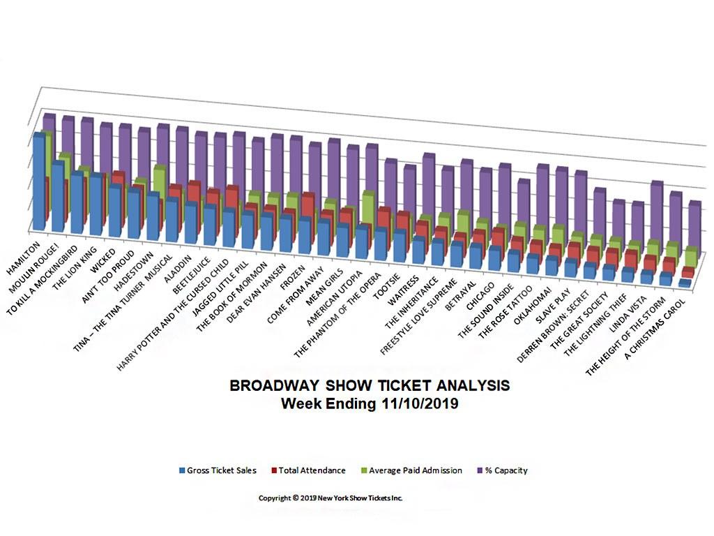 Broadway Show Ticket Sale Analysis Chart 11/10/19