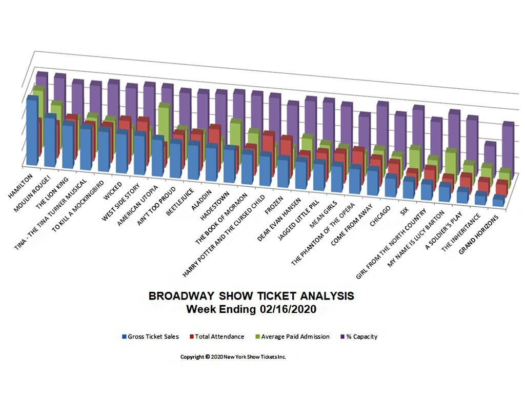 Broadway Show Ticket Sales Analysis Chart 02/16/20