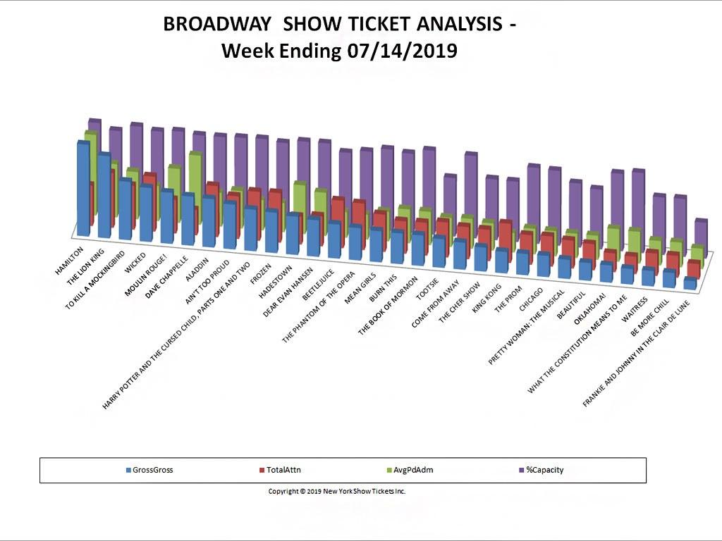 Broadway Show Ticket Sales Analysis 07/14/19