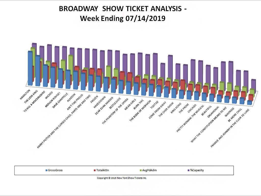 Broadway Show Ticket Sales Analysis 07/14/19