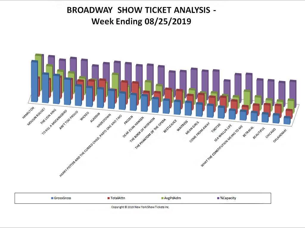 Broadway Show Ticket Analysis Chart w/e 08/25/19