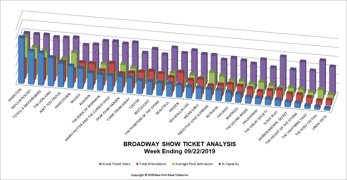 Broadway Show Ticket Analysis 09-22-2019