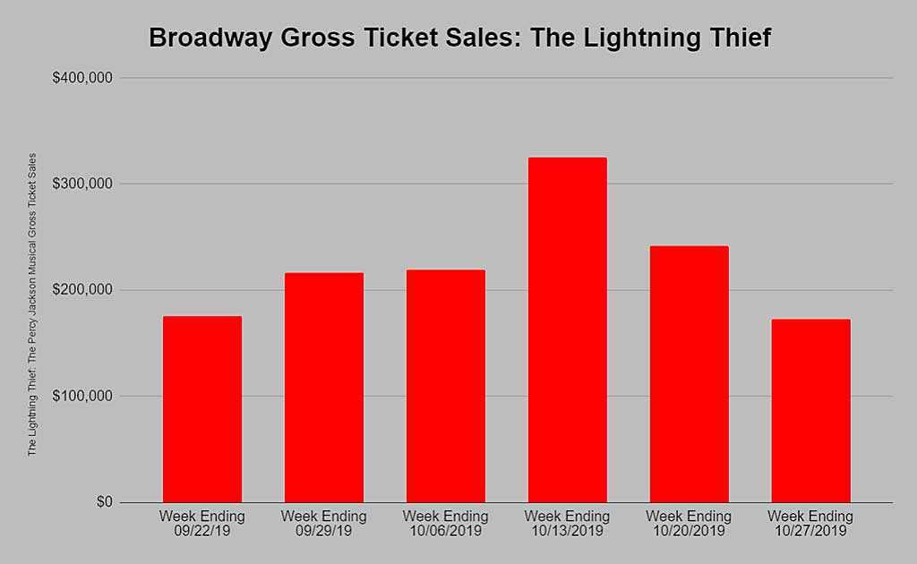 The Lightning Thief Gross Ticket Sales Chart