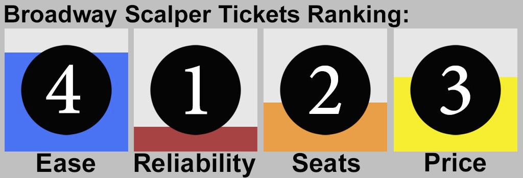Broadway Show Tickets Tonight Scalper Tickets Ranking