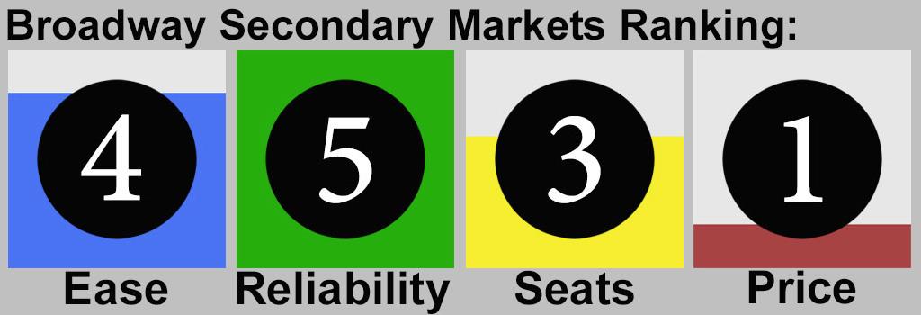 Broadway Show Tickets Tonight Secondary Market Ranking